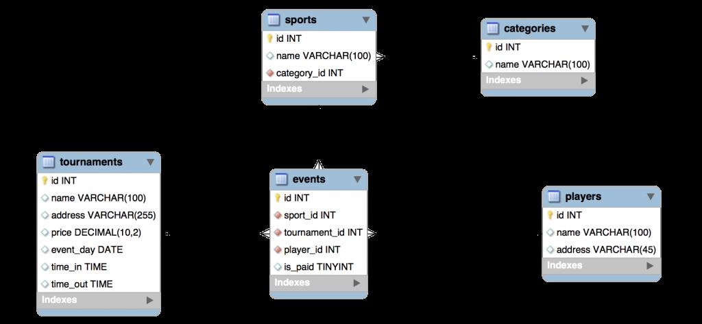 Eventos deportivos por medio de una base de datos relacional