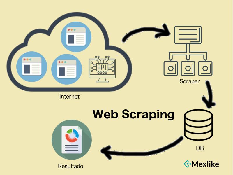 Como funciona el Web Scraping