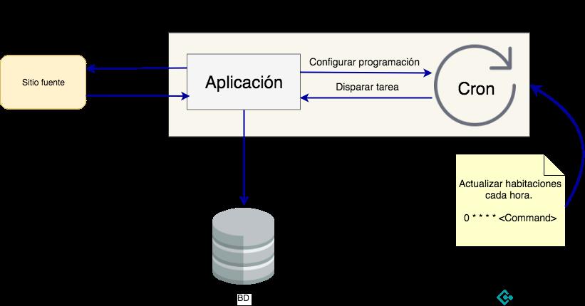 Web scraping automatizado utilizando cron