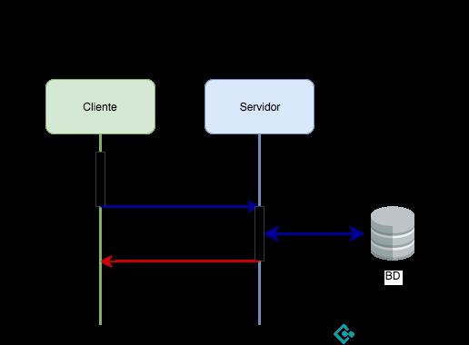 Workflow de web scraping en BD con MySQL